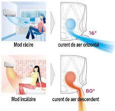 Eficienta energetica a aparatelor de aer conditionat
